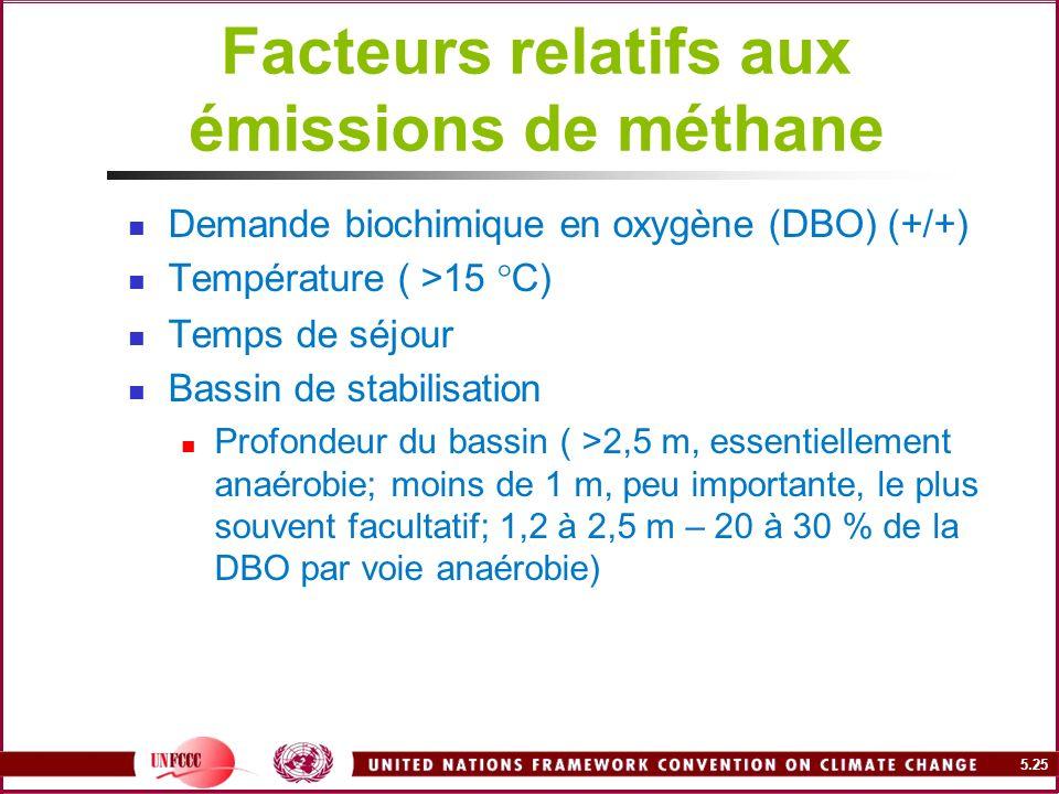 Facteurs relatifs aux émissions de méthane