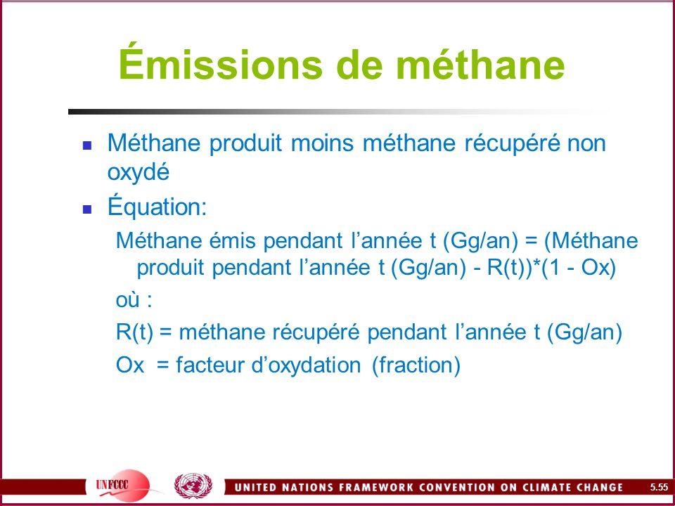 Émissions de méthane Méthane produit moins méthane récupéré non oxydé