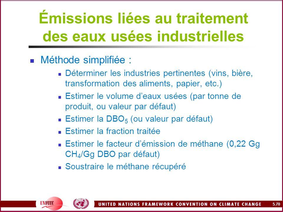 Émissions liées au traitement des eaux usées industrielles