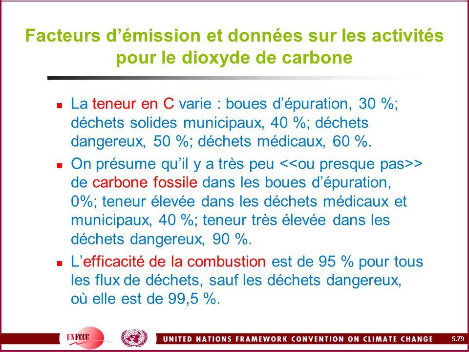 Facteurs d'émission et données sur les activités pour le dioxyde de carbone
