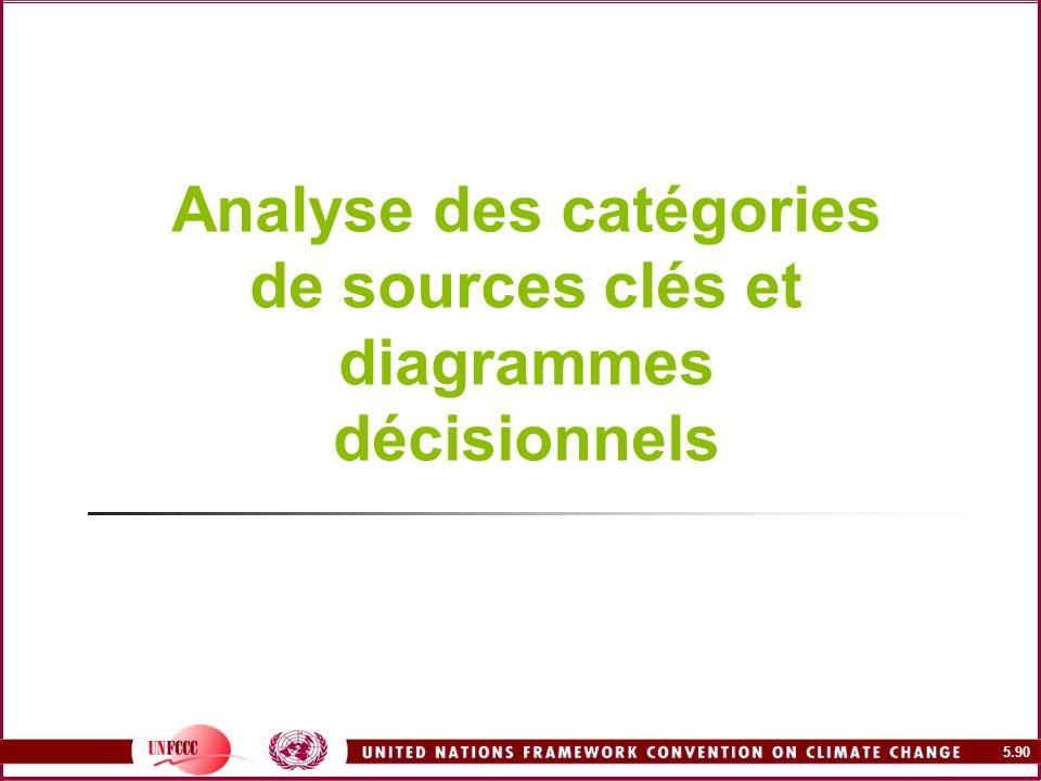 Analyse des catégories de sources clés et diagrammes décisionnels