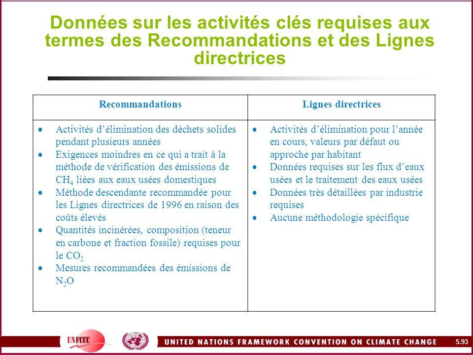 Données sur les activités clés requises aux termes des Recommandations et des Lignes directrices