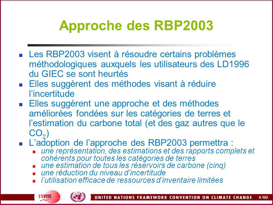 Approche des RBP2003 Les RBP2003 visent à résoudre certains problèmes méthodologiques auxquels les utilisateurs des LD1996 du GIEC se sont heurtés.