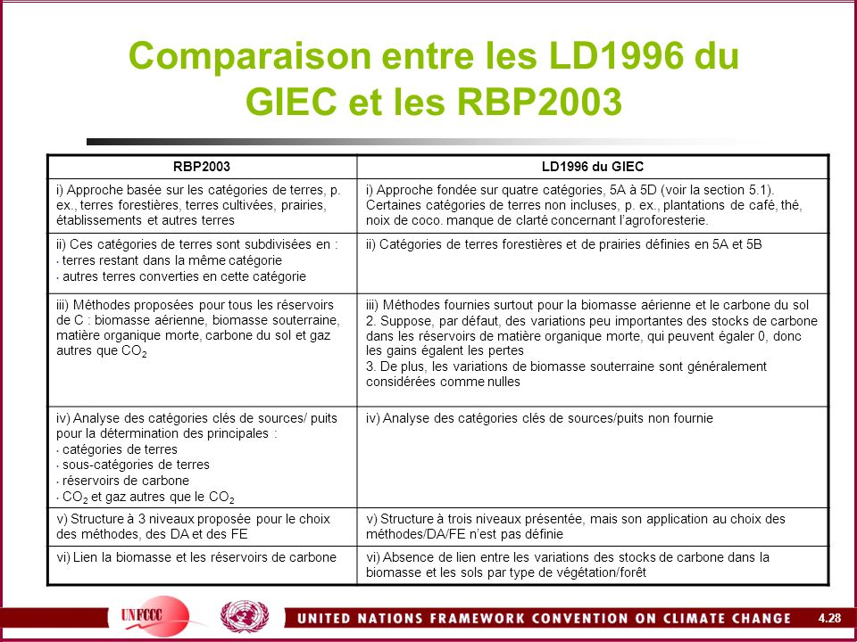 Comparaison entre les LD1996 du GIEC et les RBP2003