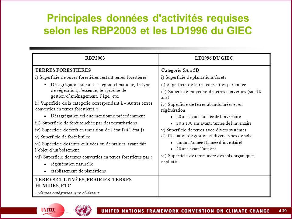 Principales données d activités requises selon les RBP2003 et les LD1996 du GIEC
