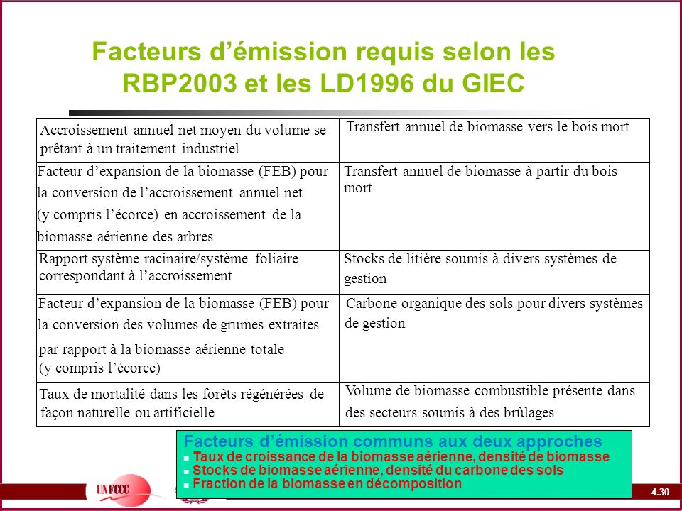 Facteurs d'émission requis selon les RBP2003 et les LD1996 du GIEC
