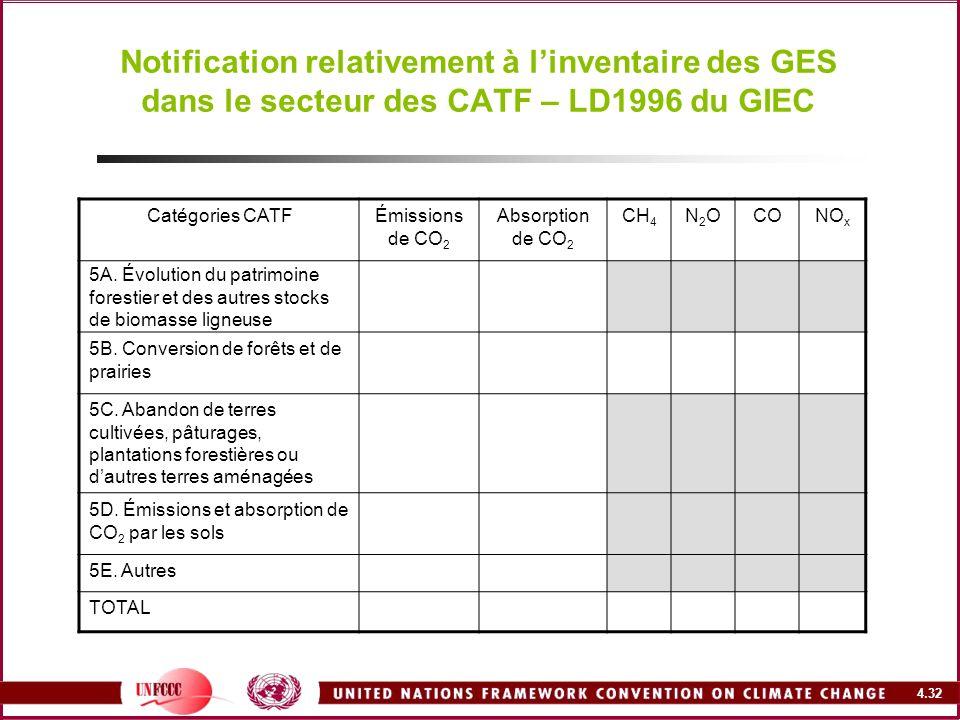 Notification relativement à l'inventaire des GES dans le secteur des CATF – LD1996 du GIEC