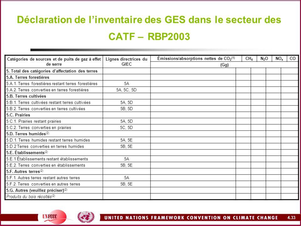 Déclaration de l'inventaire des GES dans le secteur des CATF – RBP2003