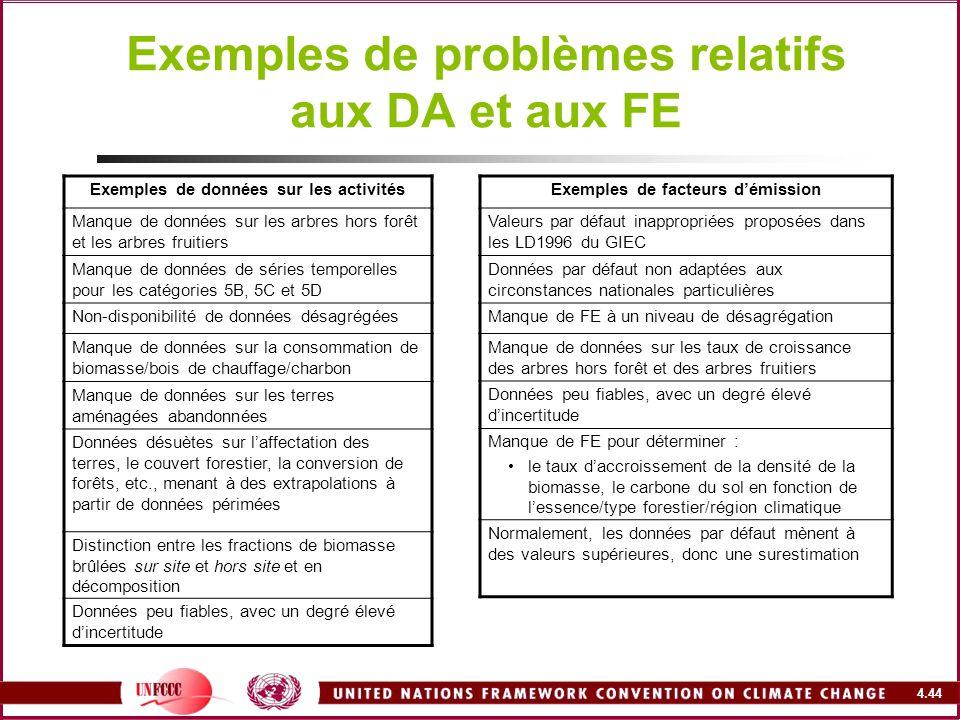 Exemples de problèmes relatifs aux DA et aux FE