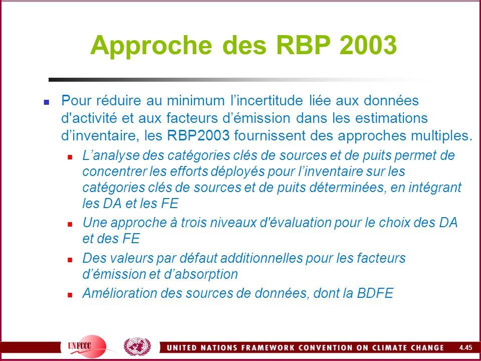 Approche des RBP 2003