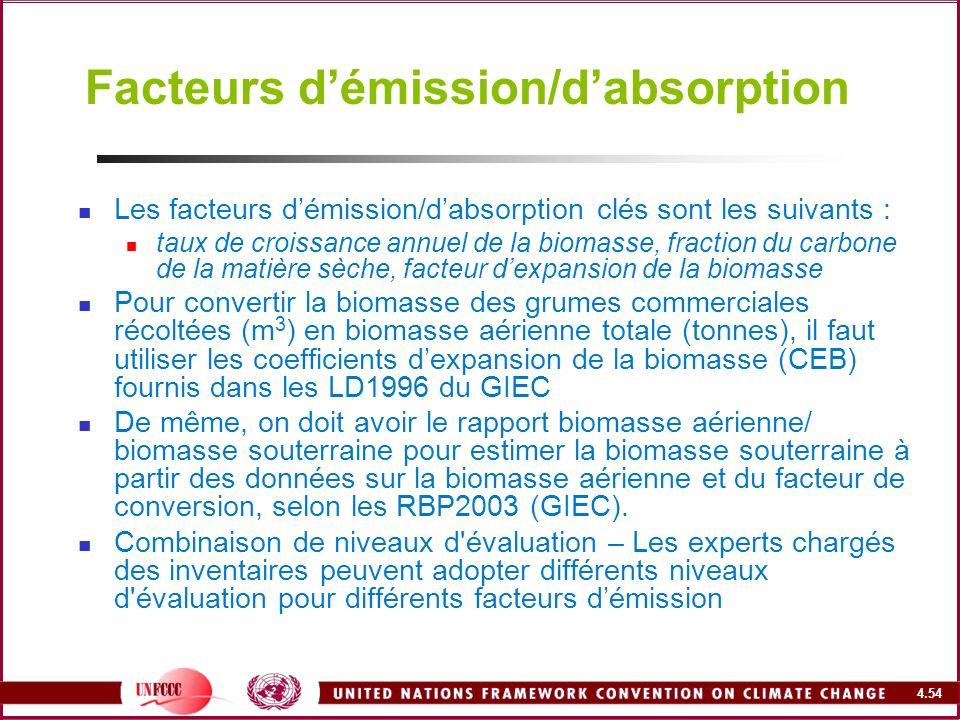Facteurs d'émission/d'absorption