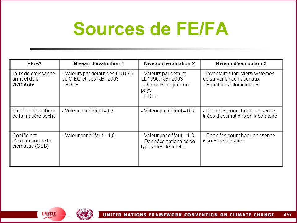 Sources de FE/FA FE/FA Niveau d'évaluation 1 Niveau d'évaluation 2