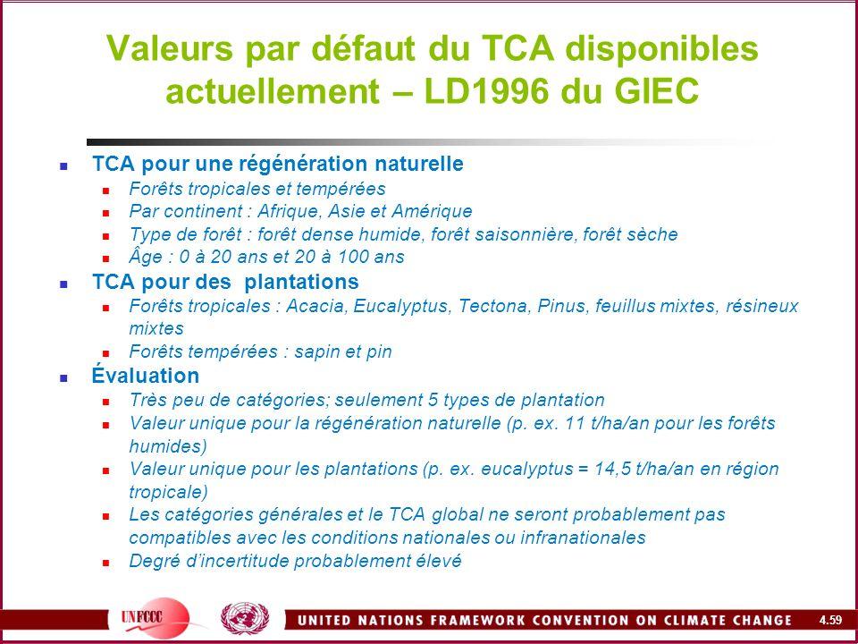 Valeurs par défaut du TCA disponibles actuellement – LD1996 du GIEC