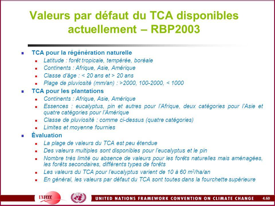 Valeurs par défaut du TCA disponibles actuellement – RBP2003