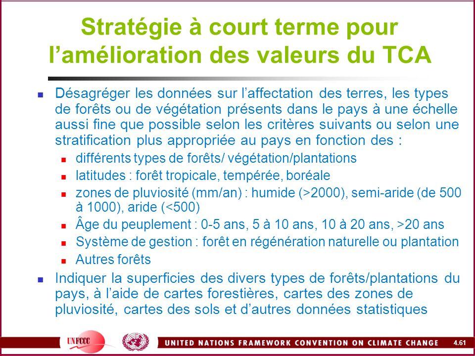 Stratégie à court terme pour l'amélioration des valeurs du TCA