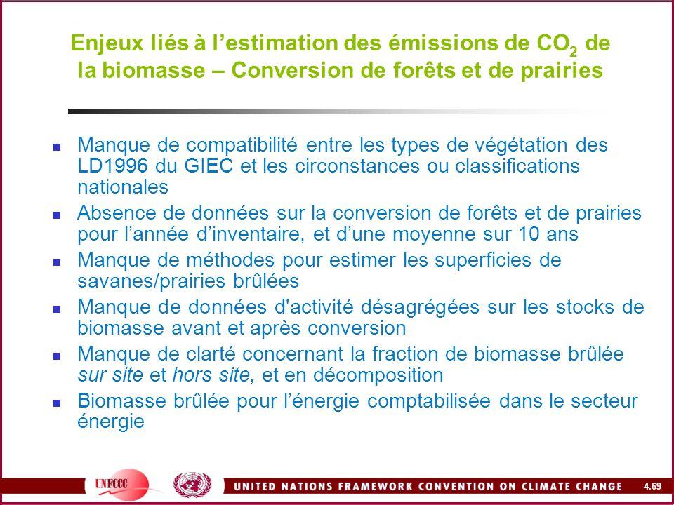 Enjeux liés à l'estimation des émissions de CO2 de la biomasse – Conversion de forêts et de prairies