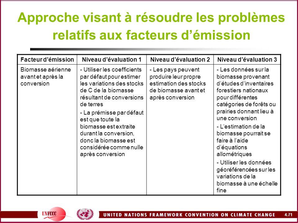 Approche visant à résoudre les problèmes relatifs aux facteurs d'émission