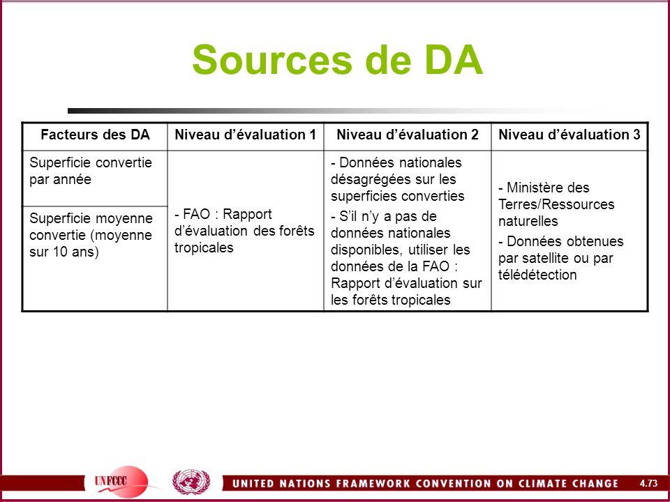 Sources de DA Facteurs des DA Niveau d'évaluation 1