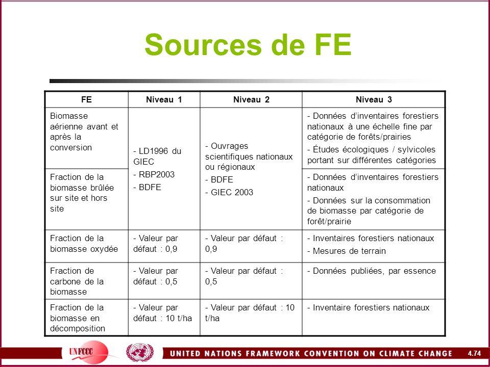 Sources de FE FE Niveau 1 Niveau 2 Niveau 3