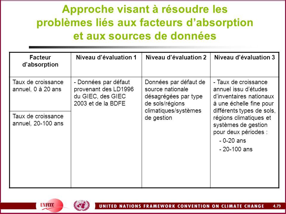 Approche visant à résoudre les problèmes liés aux facteurs d'absorption et aux sources de données