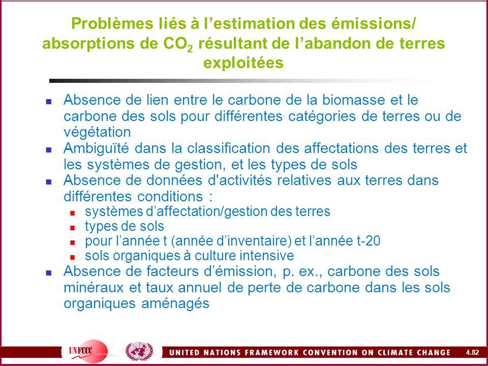 Problèmes liés à l'estimation des émissions/ absorptions de CO2 résultant de l'abandon de terres exploitées