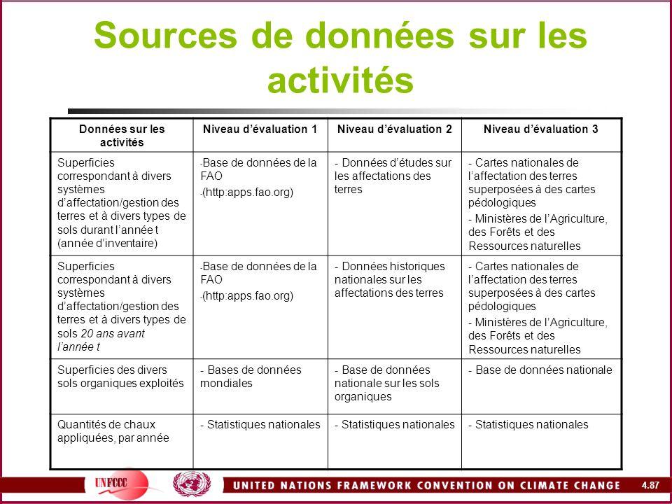 Sources de données sur les activités