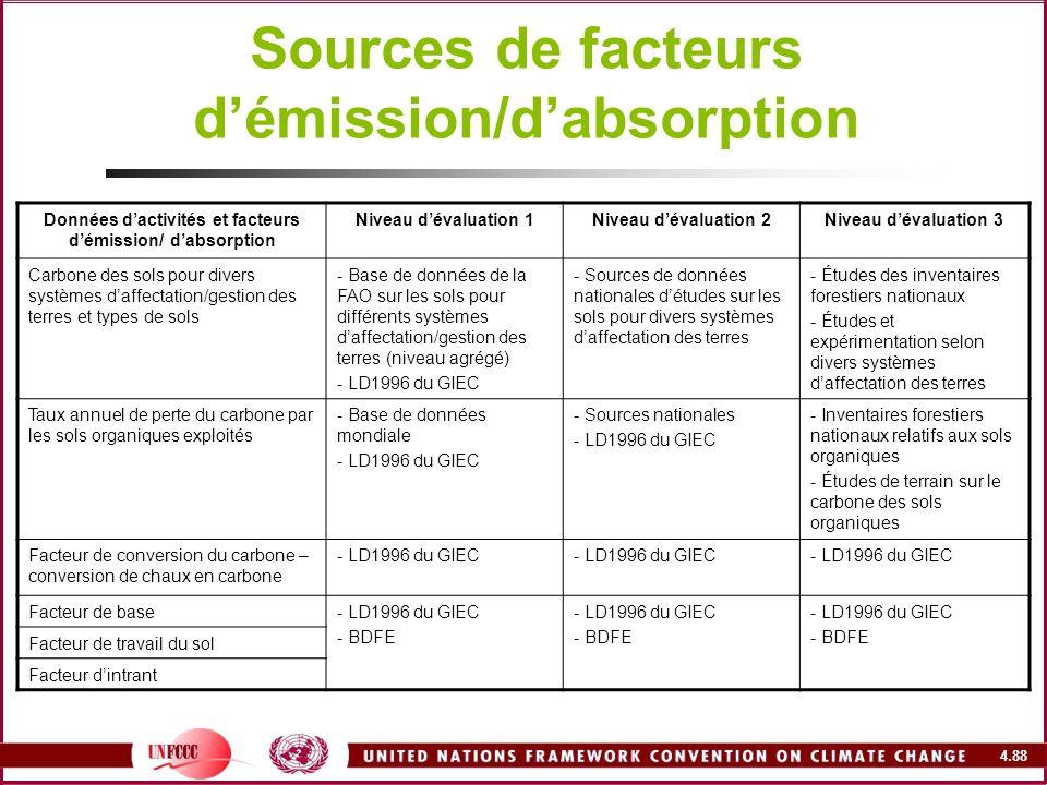 Sources de facteurs d'émission/d'absorption