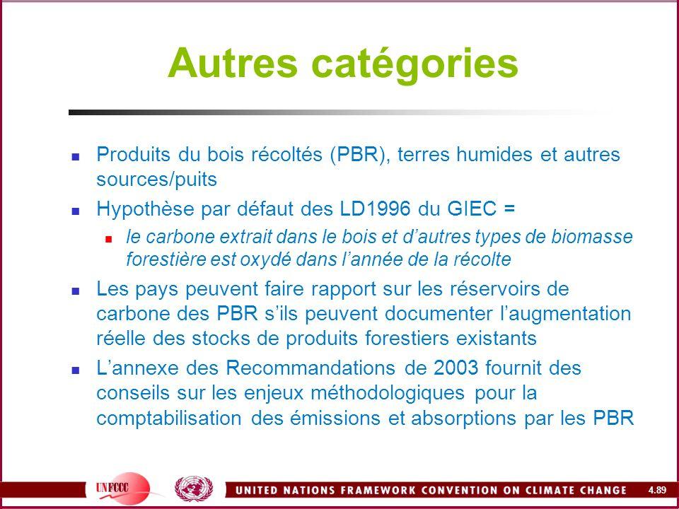 Autres catégories Produits du bois récoltés (PBR), terres humides et autres sources/puits. Hypothèse par défaut des LD1996 du GIEC =