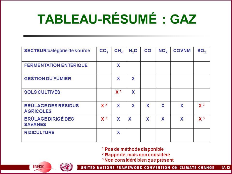 TABLEAU-RÉSUMÉ : GAZ SECTEUR/catégorie de source CO2 CH4 N2O CO NOX