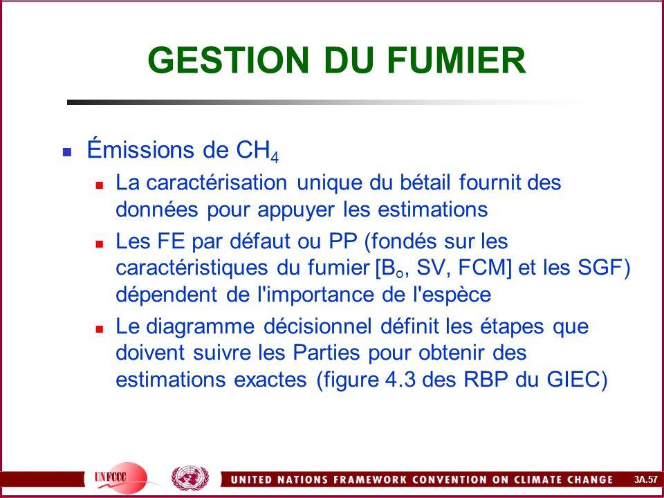 GESTION DU FUMIER Émissions de CH4