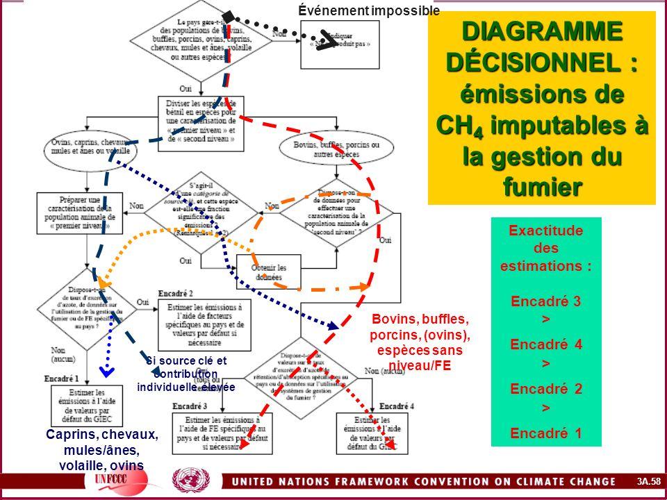 Événement impossible DIAGRAMME DÉCISIONNEL : émissions de CH4 imputables à la gestion du fumier. Exactitude des estimations :