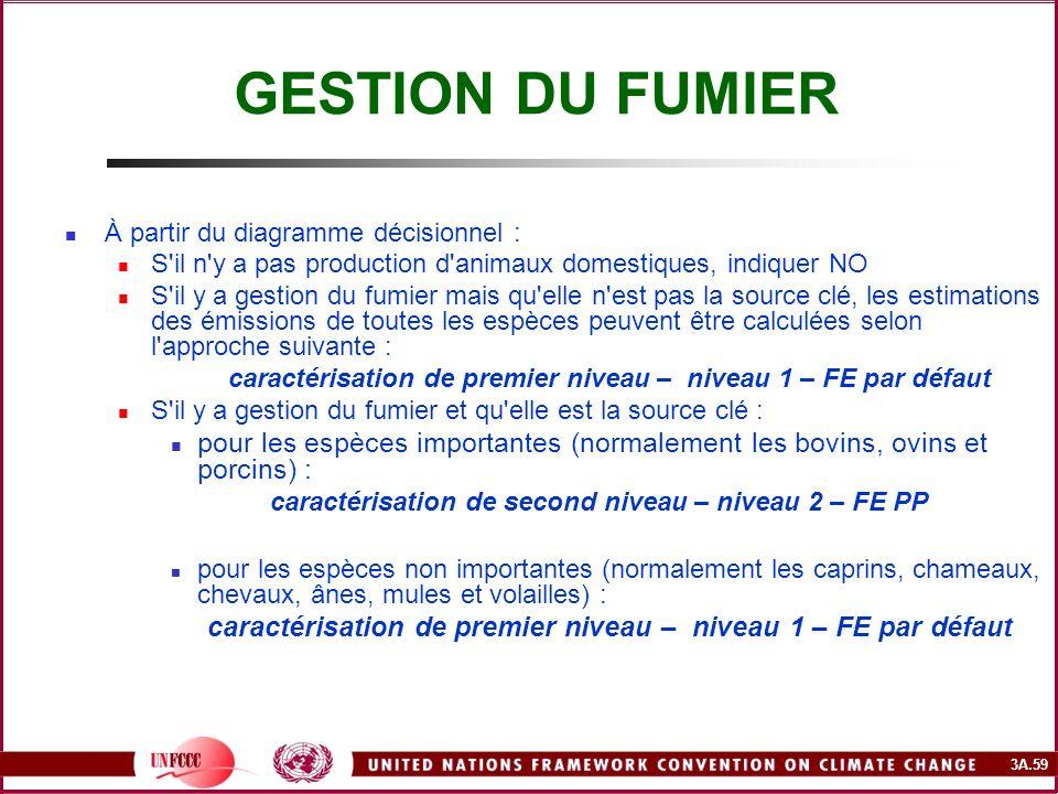 GESTION DU FUMIER À partir du diagramme décisionnel : S il n y a pas production d animaux domestiques, indiquer NO.