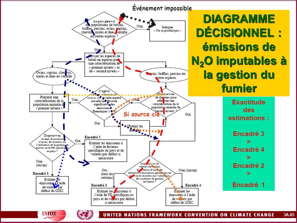 Événement impossible DIAGRAMME DÉCISIONNEL : émissions de N2O imputables à la gestion du fumier. Exactitude.
