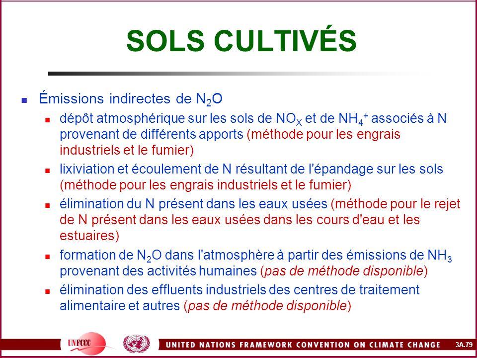 SOLS CULTIVÉS Émissions indirectes de N2O