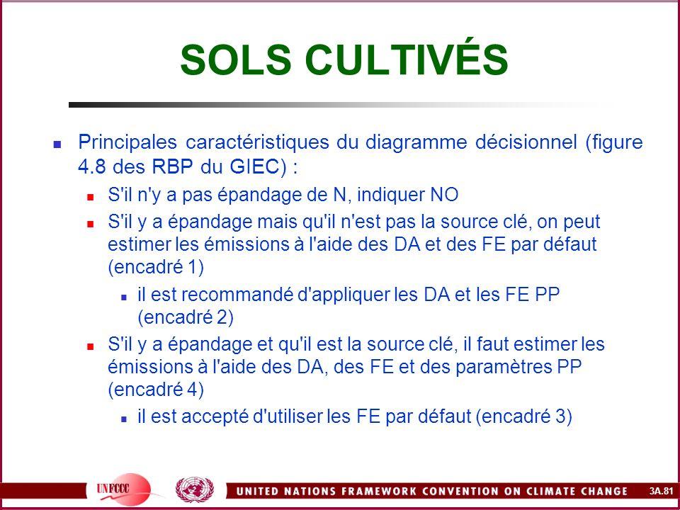 SOLS CULTIVÉS Principales caractéristiques du diagramme décisionnel (figure 4.8 des RBP du GIEC) : S il n y a pas épandage de N, indiquer NO.