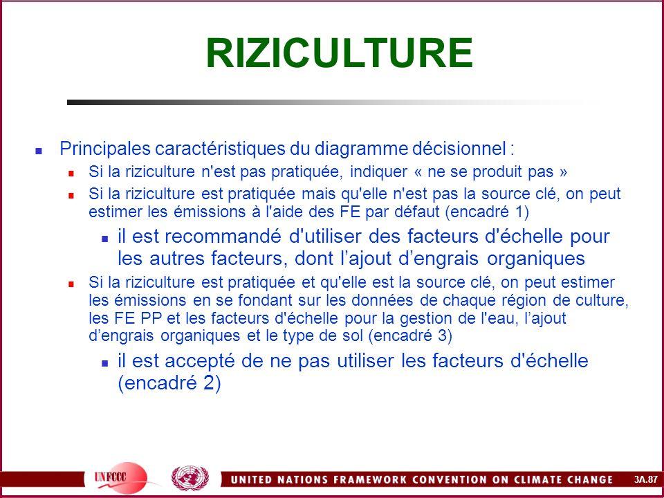 RIZICULTURE Principales caractéristiques du diagramme décisionnel : Si la riziculture n est pas pratiquée, indiquer « ne se produit pas »