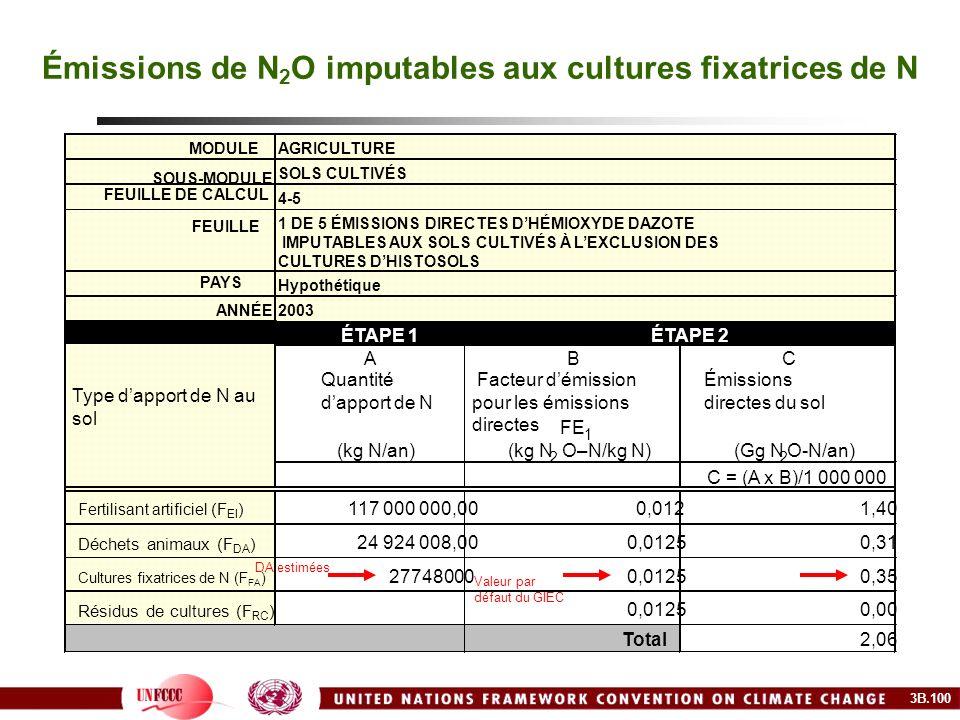 Émissions de N2O imputables aux cultures fixatrices de N