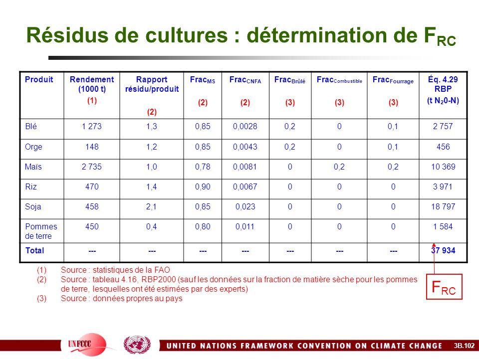 Résidus de cultures : détermination de FRC