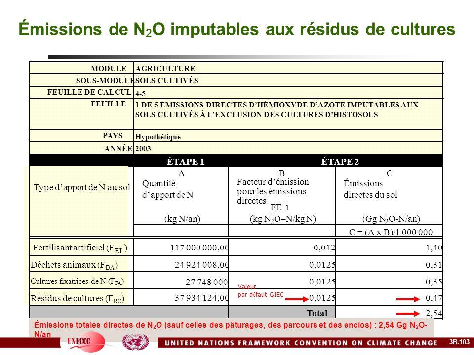 Émissions de N2O imputables aux résidus de cultures