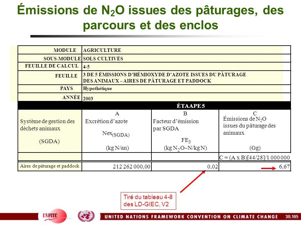 Émissions de N2O issues des pâturages, des parcours et des enclos