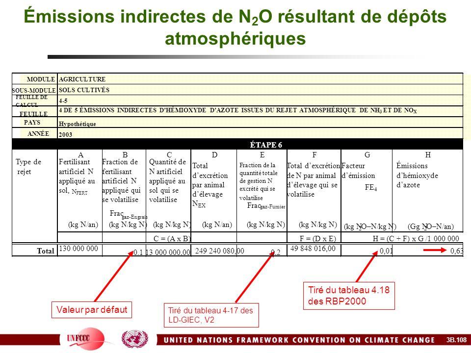 Émissions indirectes de N2O résultant de dépôts atmosphériques
