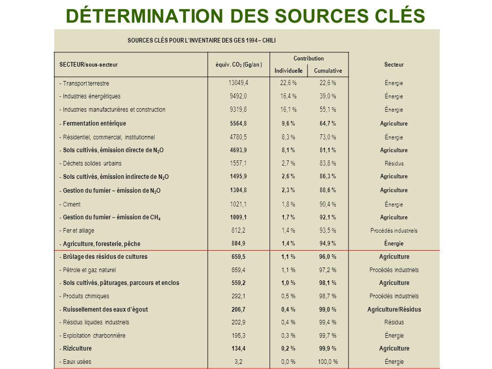 DÉTERMINATION DES SOURCES CLÉS