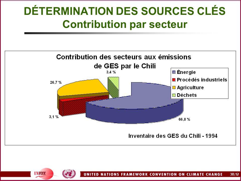 DÉTERMINATION DES SOURCES CLÉS Contribution par secteur