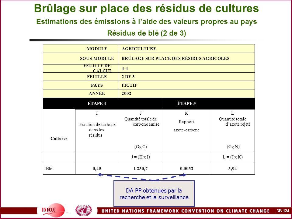 Brûlage sur place des résidus de cultures Estimations des émissions à l'aide des valeurs propres au pays Résidus de blé (2 de 3)