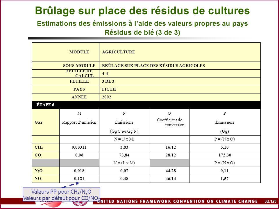 Brûlage sur place des résidus de cultures Estimations des émissions à l'aide des valeurs propres au pays Résidus de blé (3 de 3)