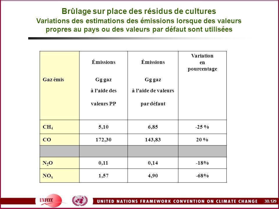 Brûlage sur place des résidus de cultures Variations des estimations des émissions lorsque des valeurs propres au pays ou des valeurs par défaut sont utilisées