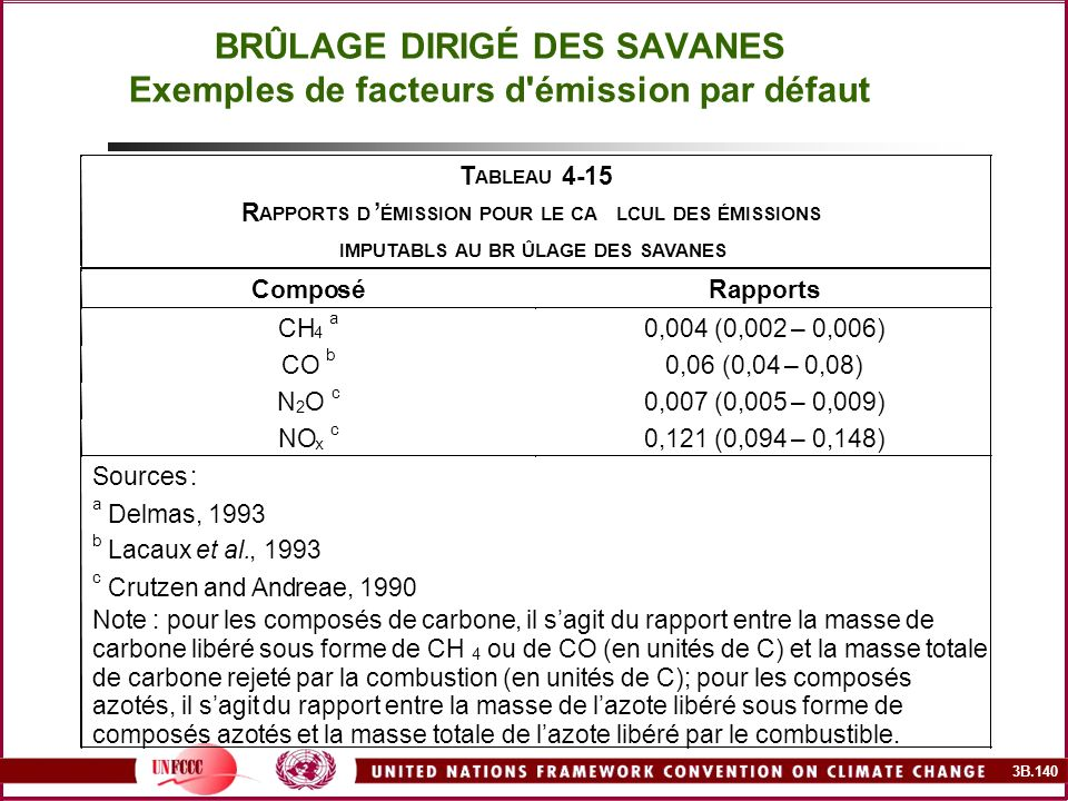 BRÛLAGE DIRIGÉ DES SAVANES Exemples de facteurs d émission par défaut