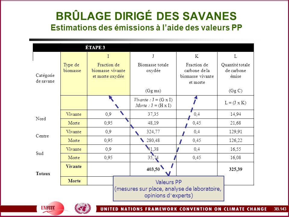 BRÛLAGE DIRIGÉ DES SAVANES Estimations des émissions à l'aide des valeurs PP