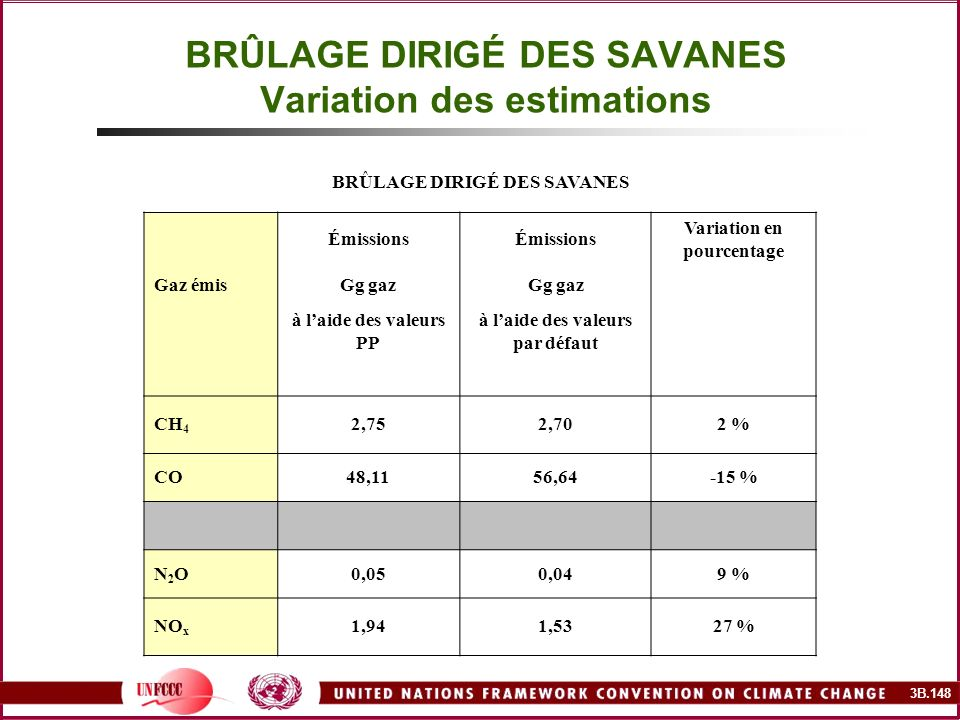 BRÛLAGE DIRIGÉ DES SAVANES Variation des estimations