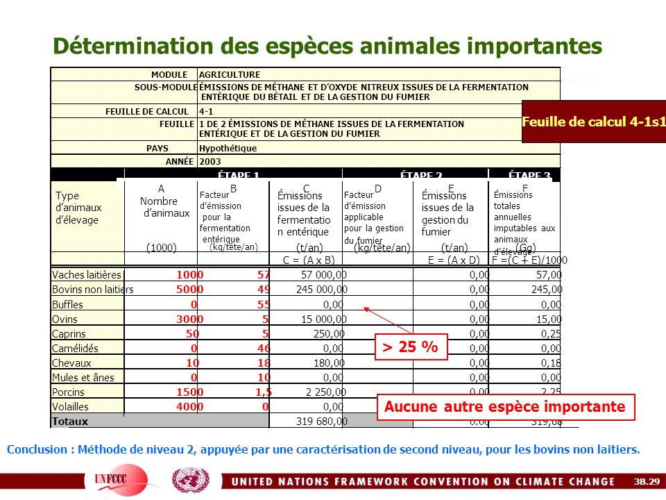 Détermination des espèces animales importantes